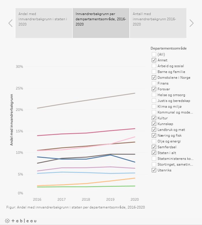 Andel med innvandrerbakgrunn 2020