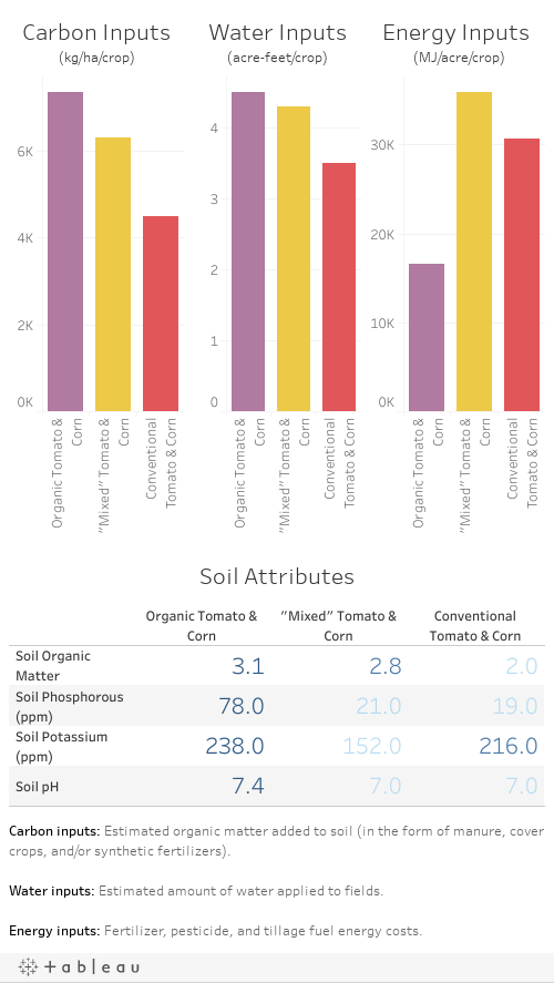 Inputs and Soil Attributes