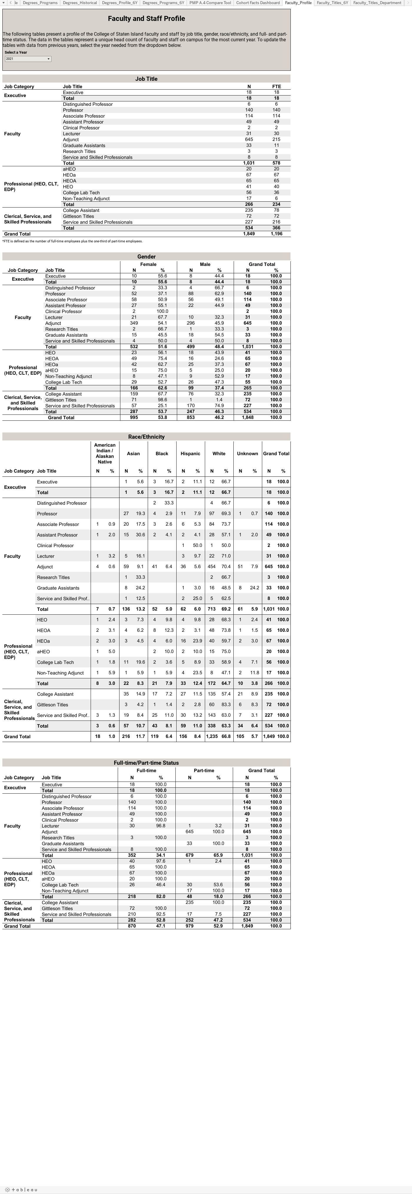 Faculty and Staff ProfileThe following tables present a profile of the College of Staten Island faculty and staff by job title, gender, race/ethnicity, and full- and part-time status. The data in the tables represent a unique head count of faculty and s