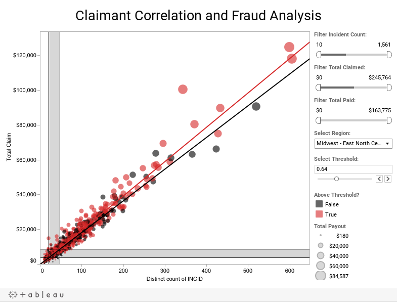 Claimant Correlation and Fraud Analysis