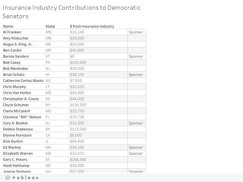 Insurance Industry Contributions to Democratic Senators
