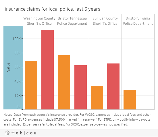 Protecting the protectors: How local police avoid civil liability in