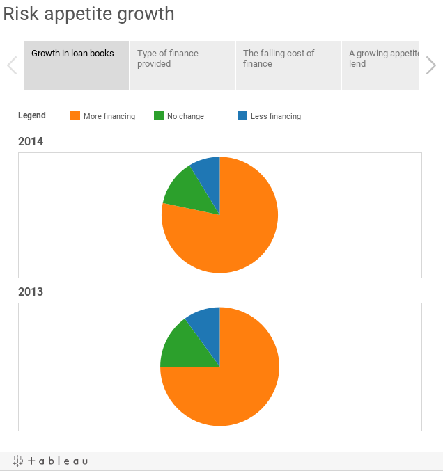 Risk appetite growth