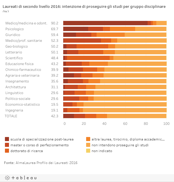 Laureati di secondo livello 2016: intenzione di proseguire gli studi per gruppo disciplinare (%)