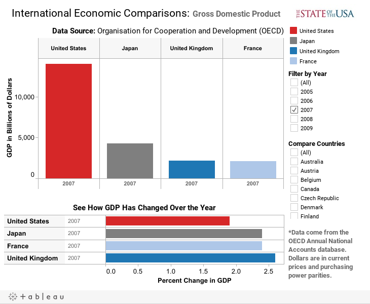 International Economic Comparisons: Gross Domestic Product