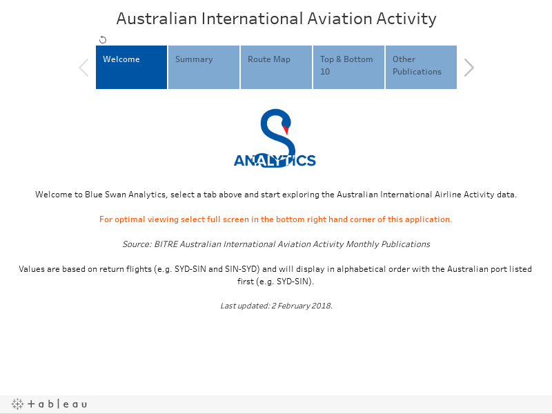 Australian International Aviation Activity
