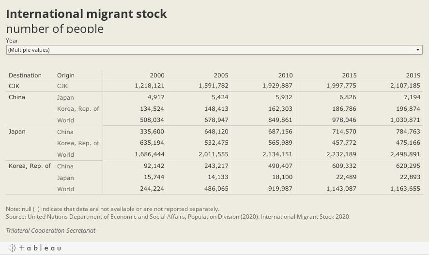 International migrant stocknumber of people