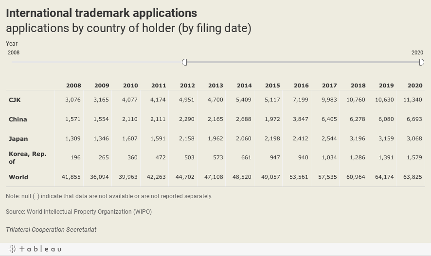 International trademark applicationsApplications by country of holder (by filing date)