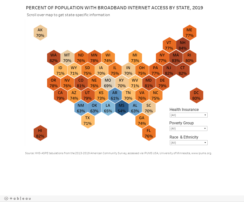 Internet Access by State