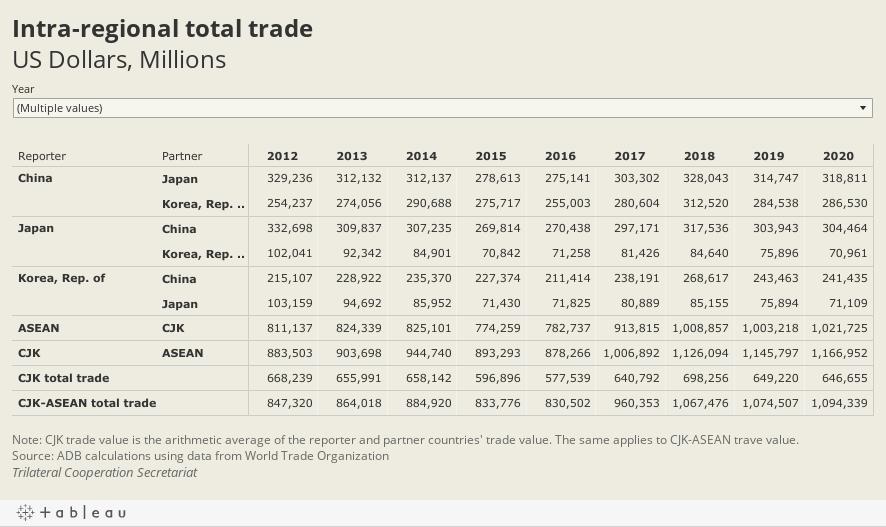 Intra-regional trade valueUS Dollars, Millions