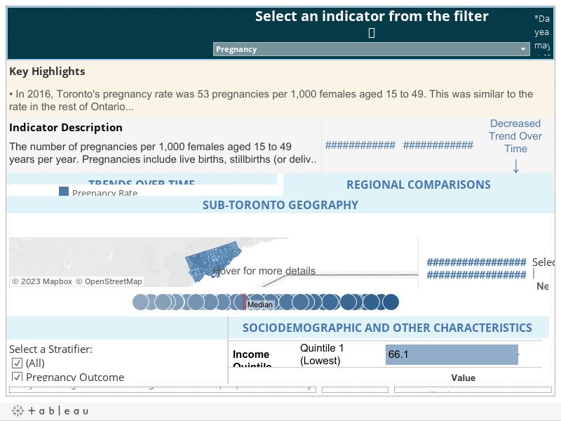 DRAFT: Population Health Status Indicator Dashboard