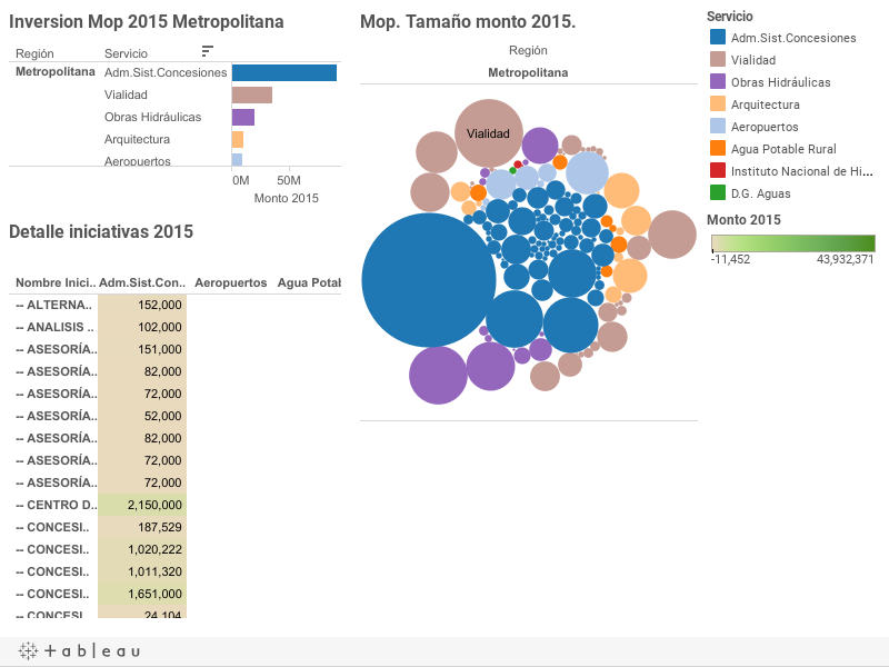 Inversiones MOP 2015
