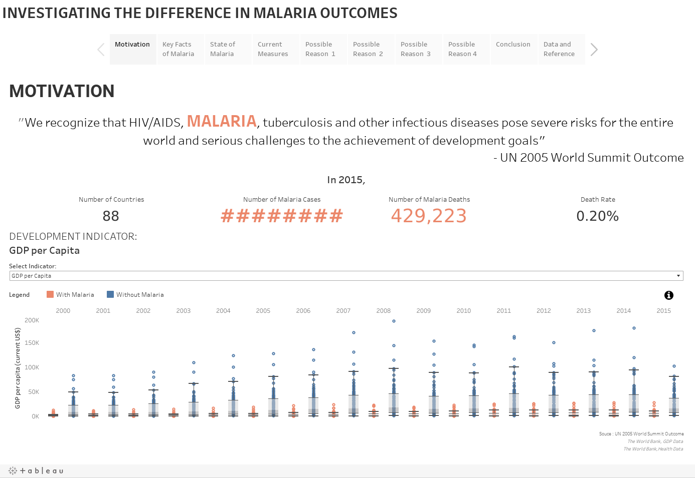 INVESTIGATING THE DIFFERENCE IN MALARIA OUTCOMES
