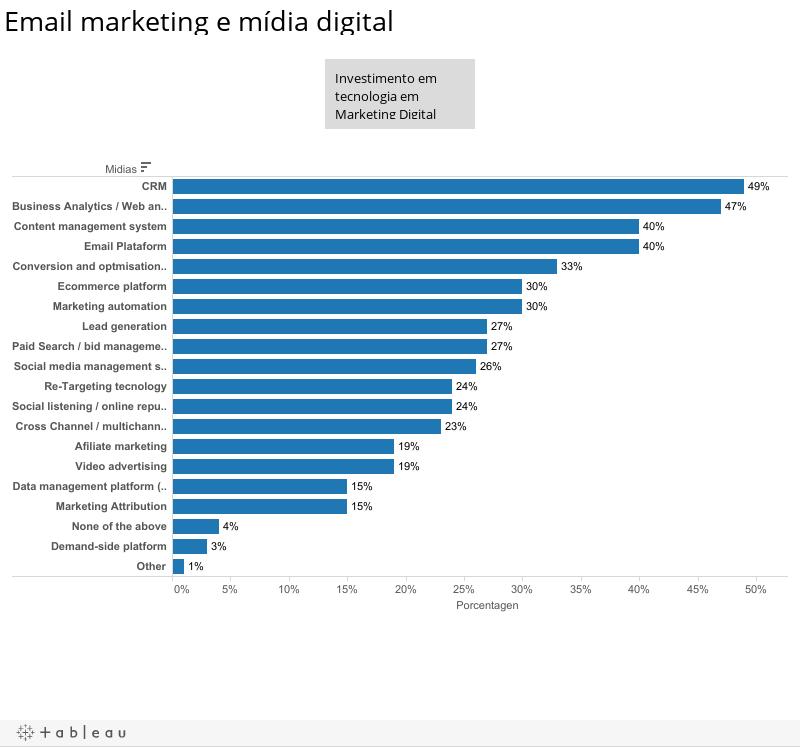 Email marketing e mídia digital