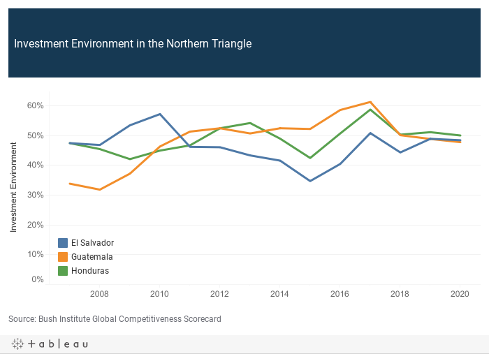 Investment Environment in the Northern Triangle