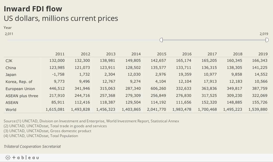 Inward FDI flowUS dollars, millions current prices
