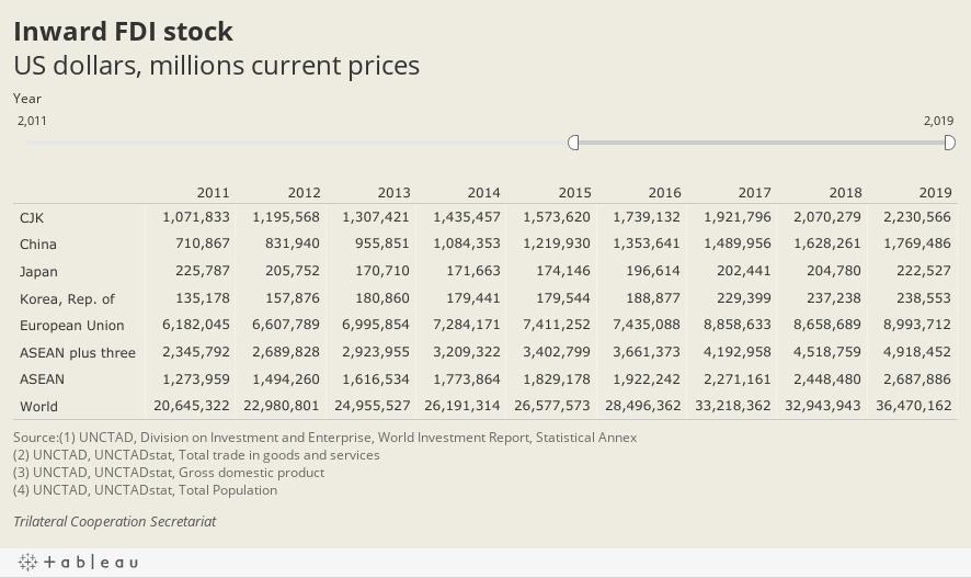 Inward FDI stockUS dollars, millions current prices