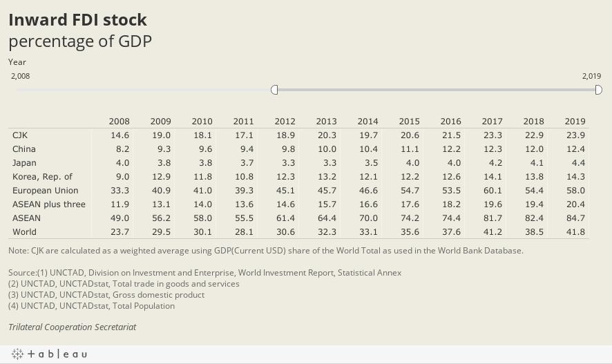 Inward FDI stockpercentage of GDP