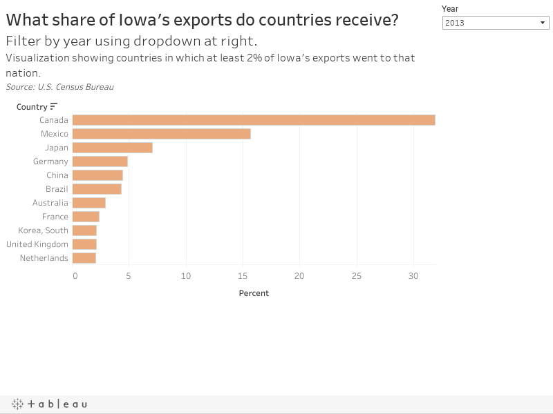 What share of Iowa
