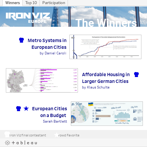 https://public.tableau.com/static/images/Ir/IronVizEurope-Results/Winners/1.png