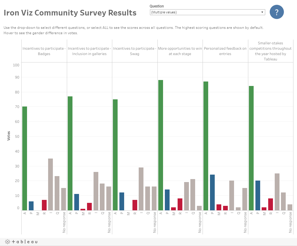 CommunityResults