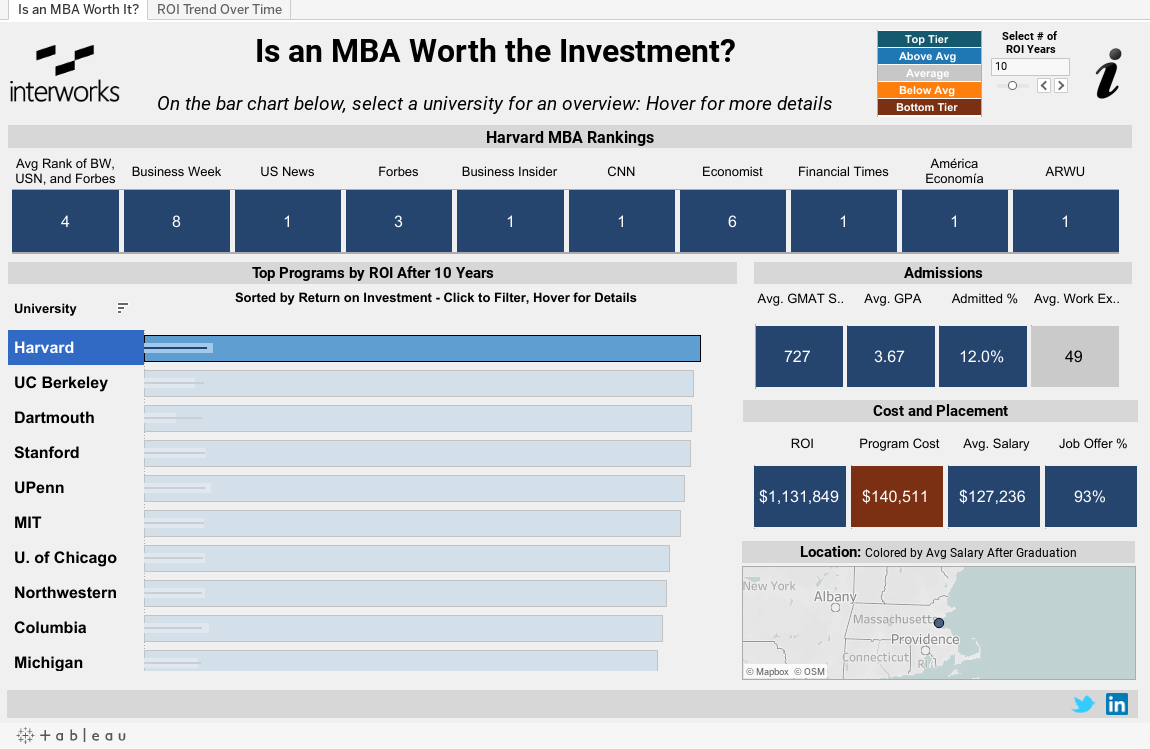 data viz is an mba worth the investment interworks inc unexpected error
