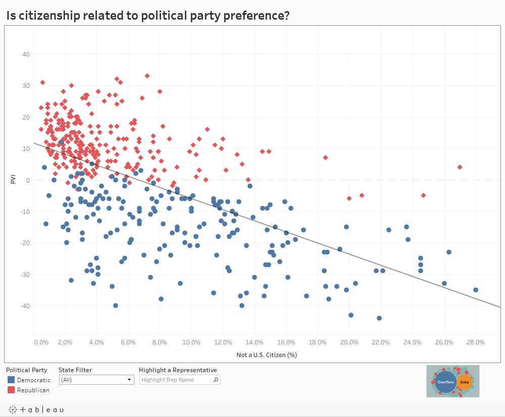 Is citizenship related to political party preference?