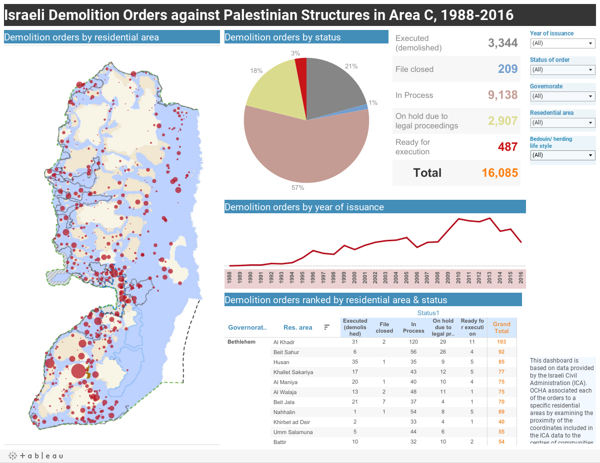 Israeli Demolition Orders against Palestinian Structures in Area C, 1988-2016