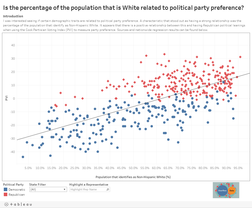 Is the percentage of the population that is White related to political party preference?