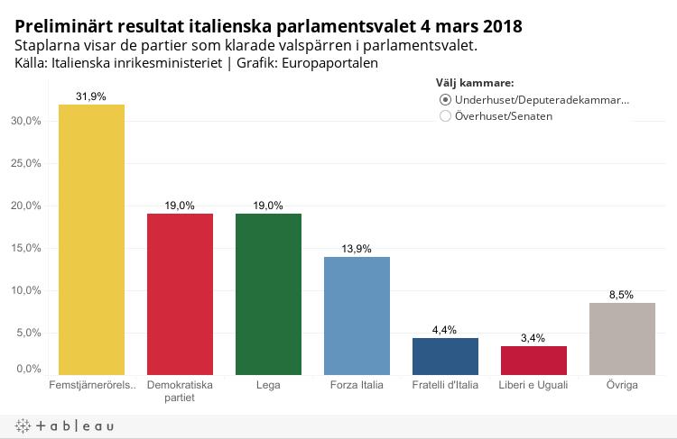 Fortsatt politiskt dodlage i italien
