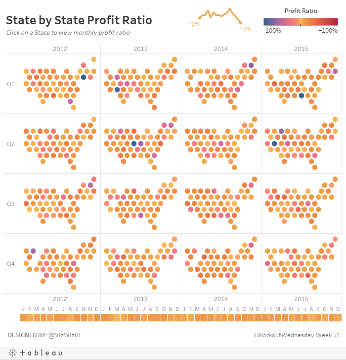 State by State Profit RatioClick on a State to view monthly profit ratio