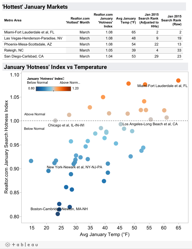 Hot Markets in January