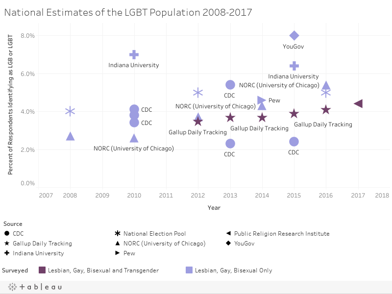 National Estimates of the LGBT Population 2008-2017