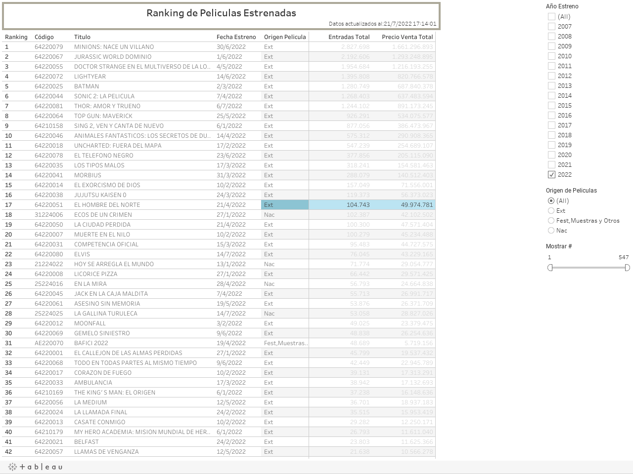 Ranking de Peliculas