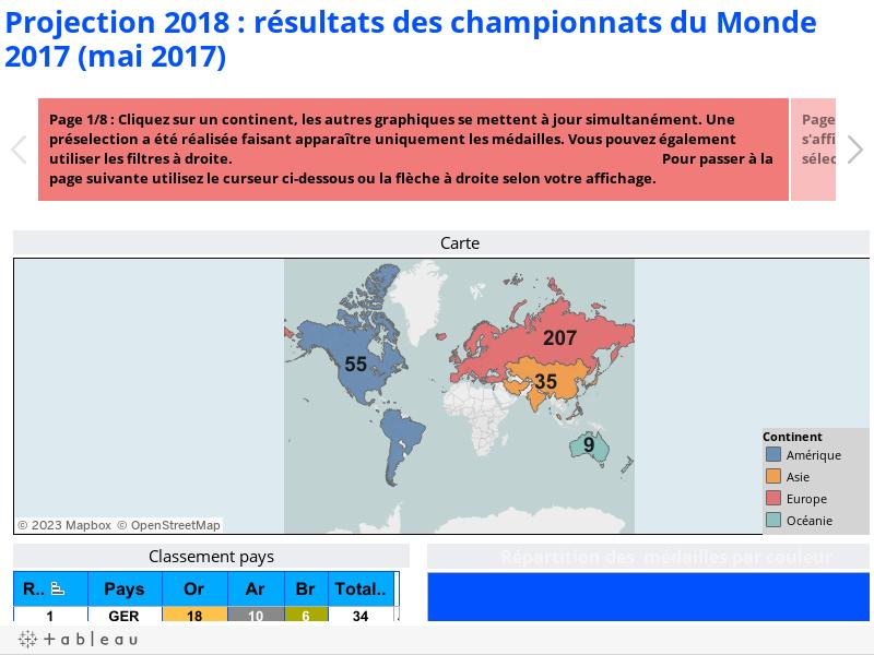 Projection 2018 : résultats des championnats du Monde 2017 (mai 2017)