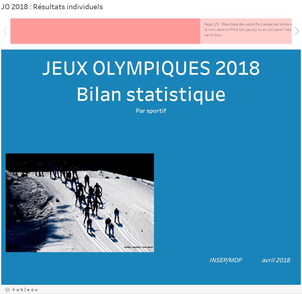 JO 2018 : Résultats individuels