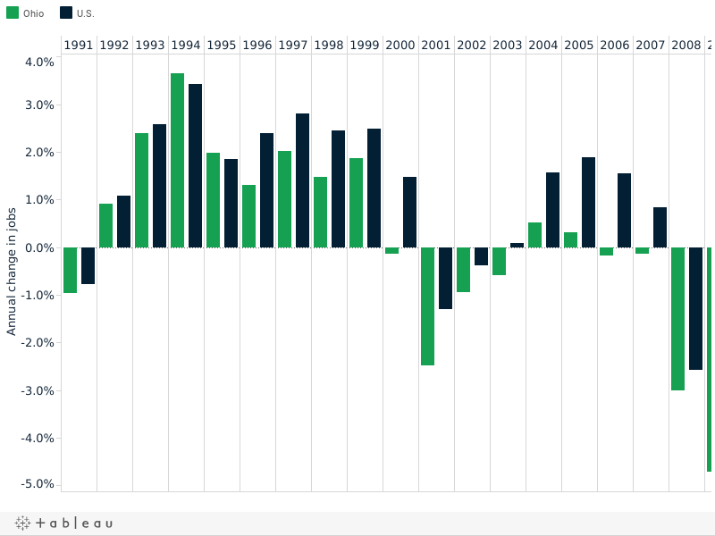 Ohio vs. National Annual Job Growth, by year, since 1991