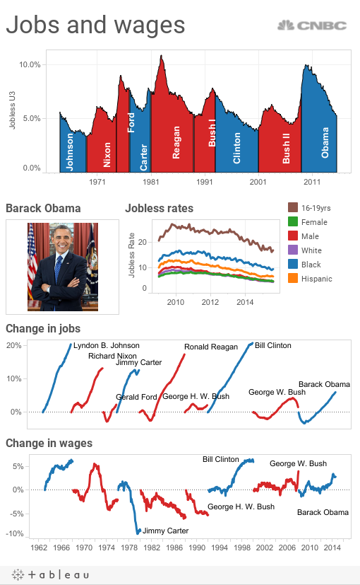 presidents jobs record
