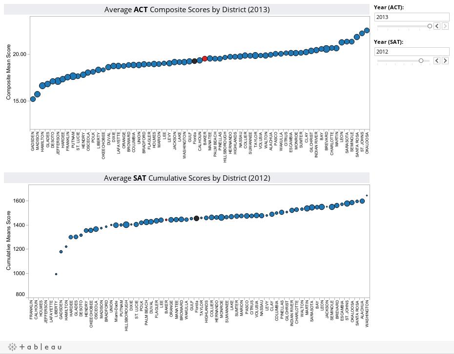 2008-2012 Baker Bubble Dashboard