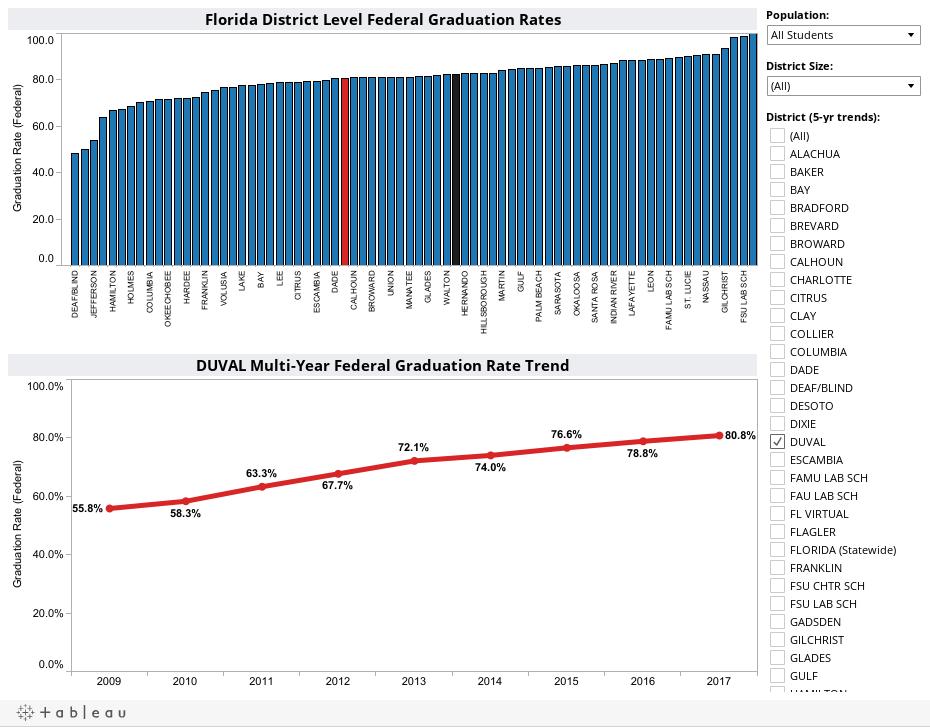 Dashboard 2011-2012 (Federal)