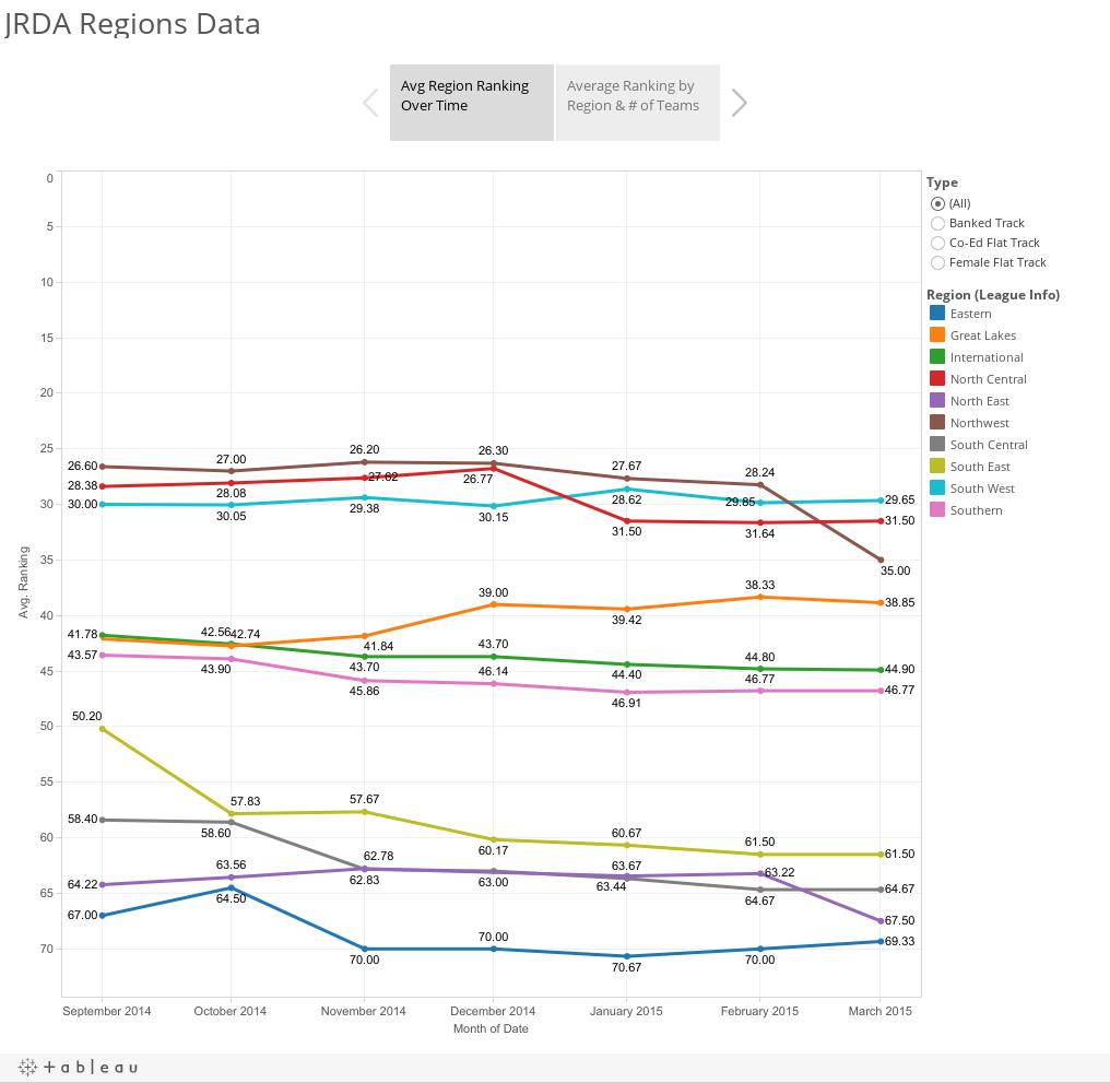 JRDA Regions Data