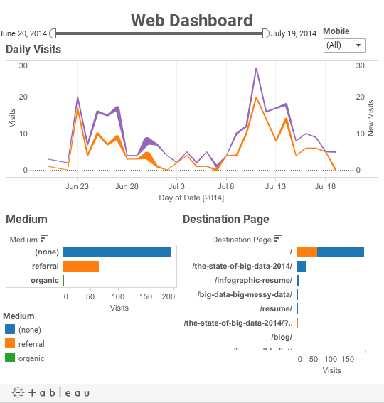 tableau google analytics dashboards