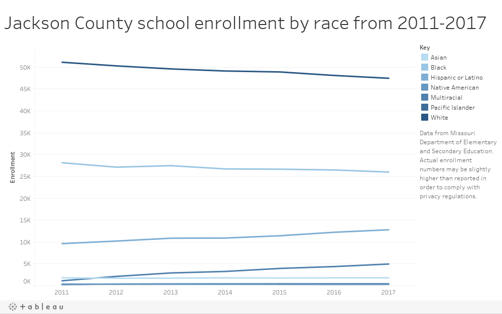 Racial Enrollment from 2011-2017