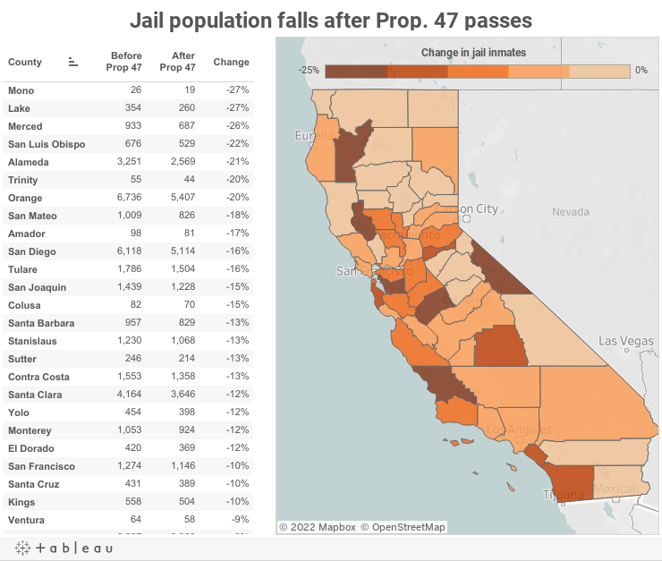 Jail population falls after Prop. 47 passes