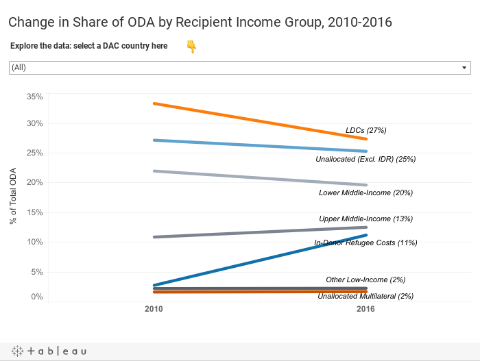 Change in Share of ODA by Recipient Income Group, 2010-2016