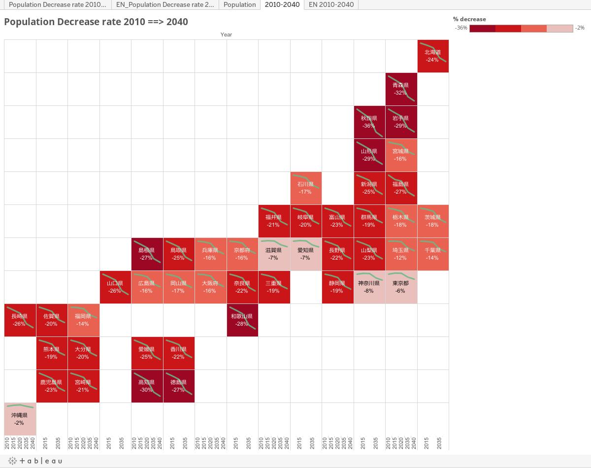 https://public.tableau.com/static/images/Ja/Japanese_Tile_Graph/2010-2040/1.png