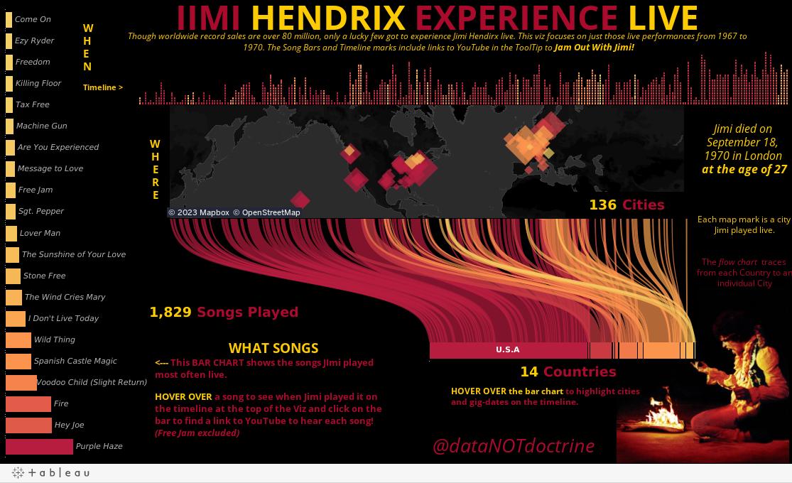 JIMI HENDRIX EXPERIENCE LIVE