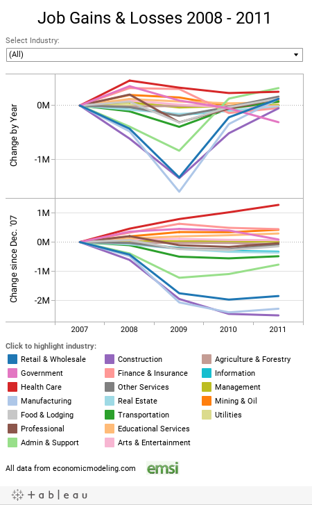 Job Gains & Losses 2008 - 2011