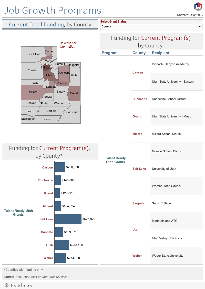 Job Growth Programs