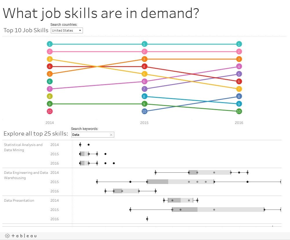 What job skills are in demand?